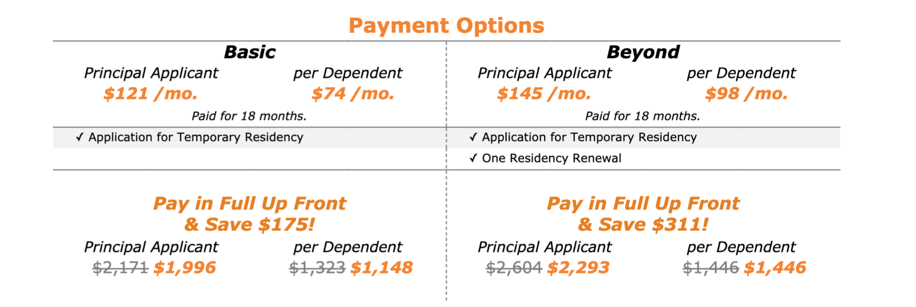 Payment Options for Temporary Residency for Retired People (Pensionados)