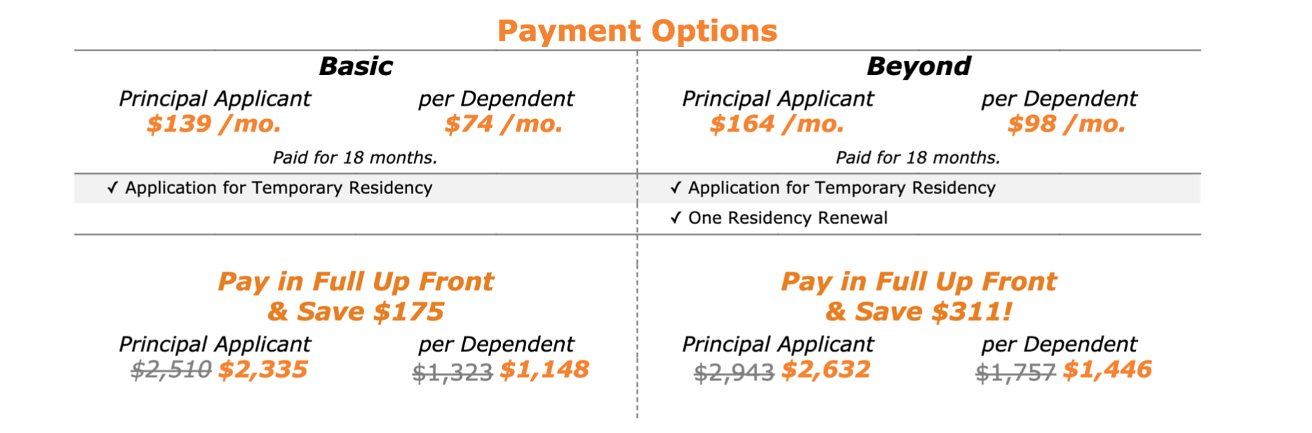 Payment Options for Temporary Residency as an Investor