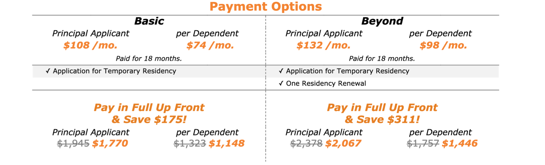 Payment Options for Temporary Residency Through Marriage