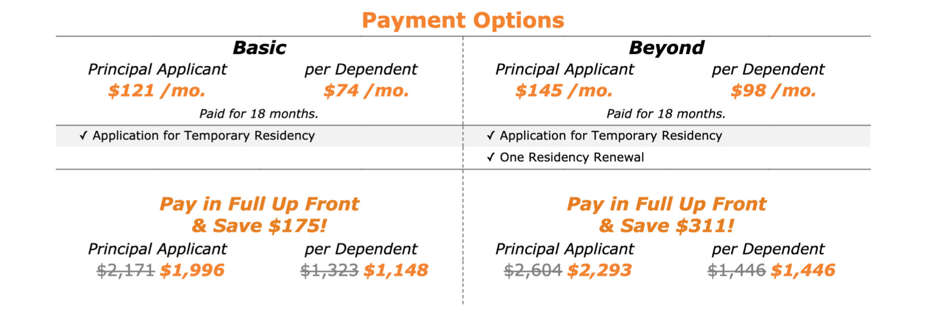 Payment Options for Temporary Residency as a Rentista