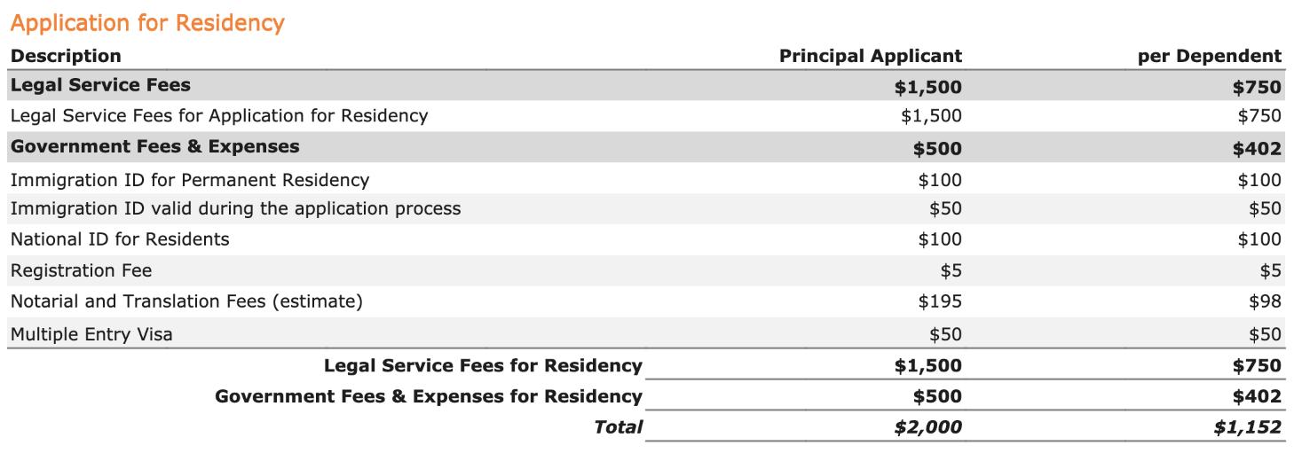 Permanent Residency - Pensionados - Costs