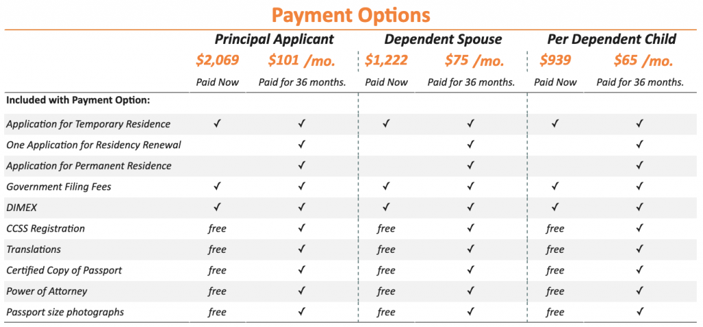 Fees and Expenses for Temporary Residency for People with Fixed-Income Rentistas